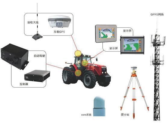精准农业中的卫星导航定位技术