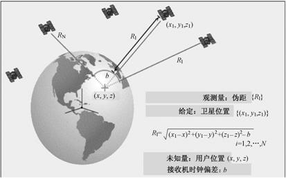 GPS接收机基本工作原理